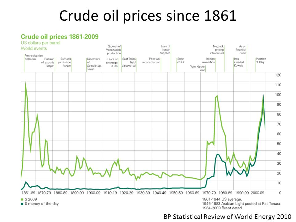 Crude oil prices since 1861 BP Statistical Review of World Energy 2010