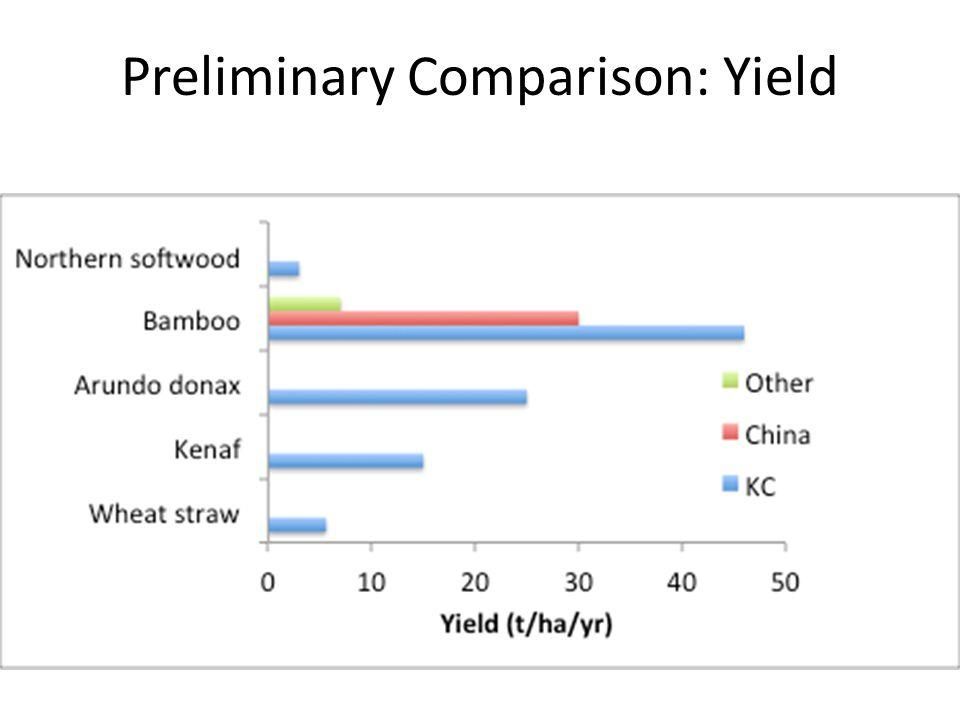 Preliminary Comparison: Yield