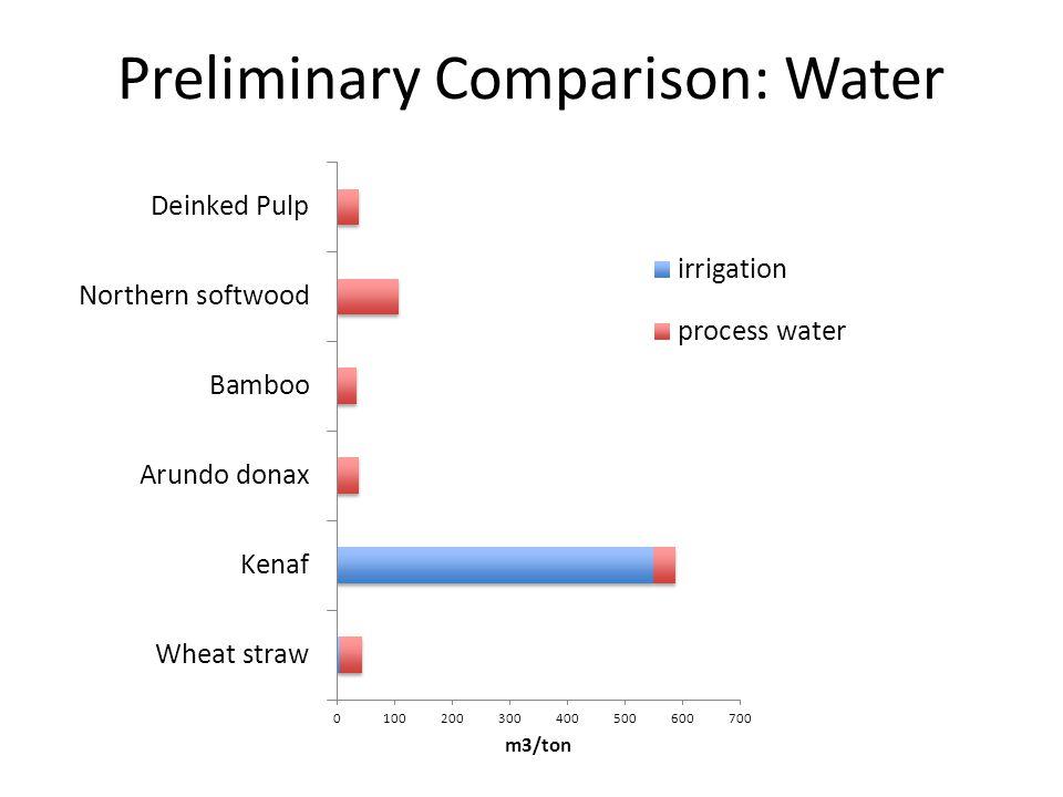 Preliminary Comparison: Water