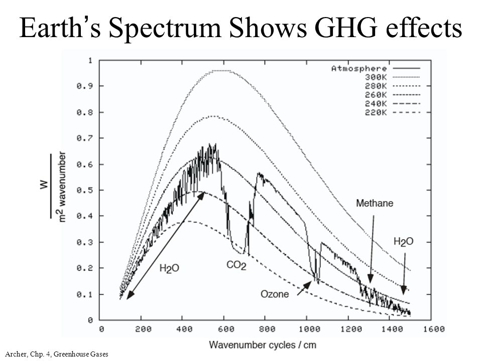 Archer, Chp. 4, Greenhouse Gases Earth's Spectrum Shows GHG effects