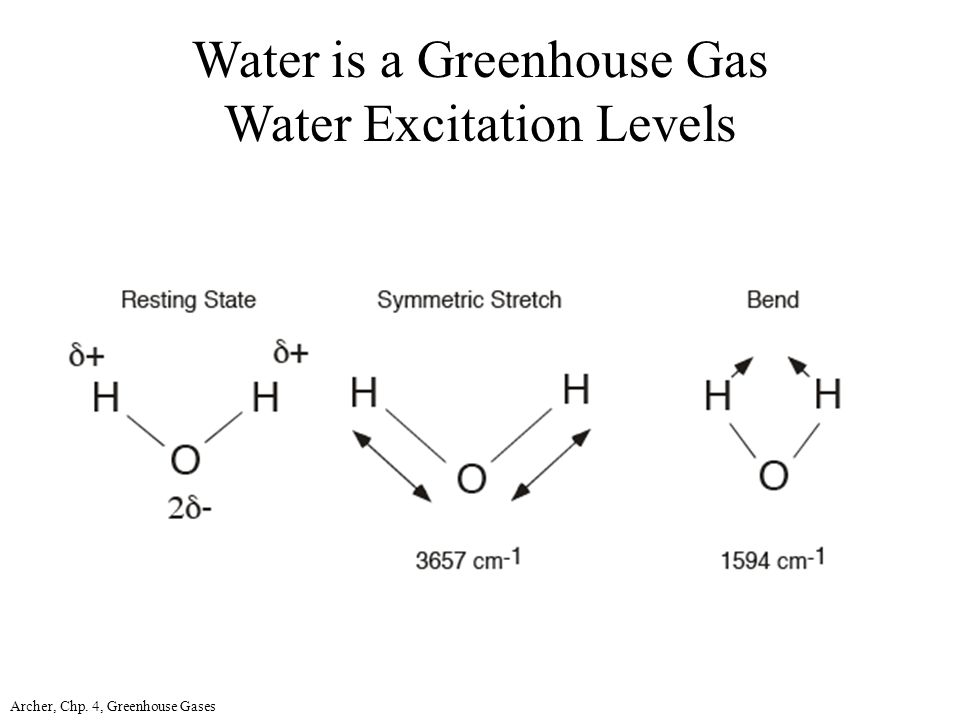 Archer, Chp. 4, Greenhouse Gases Water is a Greenhouse Gas Water Excitation Levels