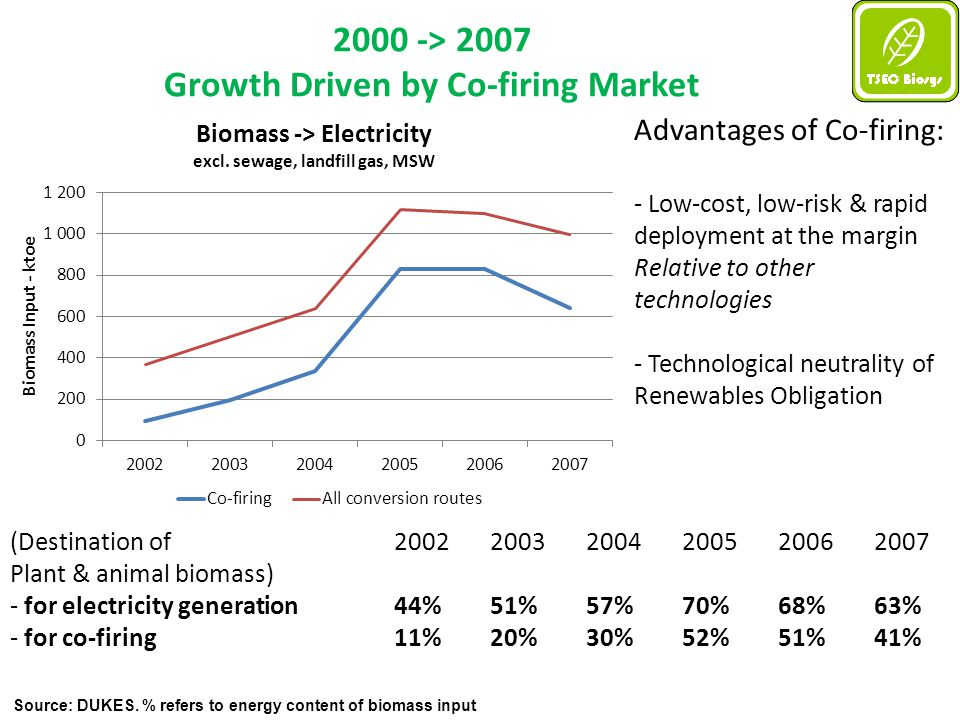 UK Bioenergy Trade: looking forward with MARKAL 2 Resource Scenarios: - Domestic Pessimism: UK Biomass available to energy system cannot exceed 2007-09 levels (DUKES, RFA) - Domestic Optimism: Potential 2020 resource fully available as per TSEC analysis and latest literature 2 Policy Scenarios: - Business-as-usual:Renewables encouraged by RO and RTFO - Renewable Energy Directive:15% renewables in final energy consumption (electricity, heat and transport collectively ) 10% renewables in transport