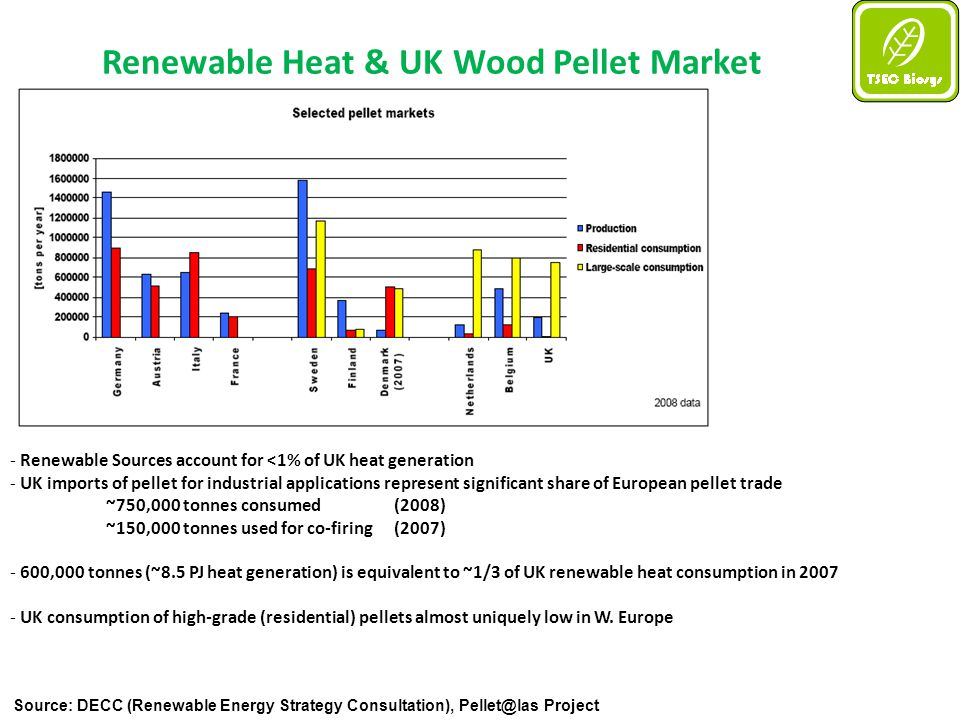 Source: DECC (Renewable Energy Strategy Consultation), Pellet@las Project Renewable Heat & UK Wood Pellet Market - Renewable Sources account for <1% of UK heat generation - UK imports of pellet for industrial applications represent significant share of European pellet trade ~750,000 tonnes consumed (2008) ~150,000 tonnes used for co-firing (2007) - 600,000 tonnes (~8.5 PJ heat generation) is equivalent to ~1/3 of UK renewable heat consumption in 2007 - UK consumption of high-grade (residential) pellets almost uniquely low in W.