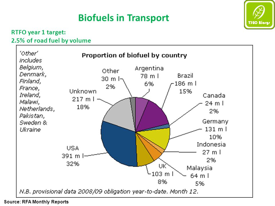 Source: RFA Monthly Reports Biofuels in Transport RTFO year 1 target: 2.5% of road fuel by volume