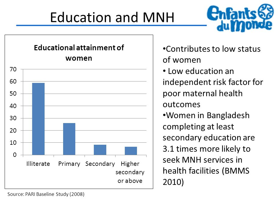 Education and MNH Contributes to low status of women Low education an independent risk factor for poor maternal health outcomes Women in Bangladesh completing at least secondary education are 3.1 times more likely to seek MNH services in health facilities (BMMS 2010) Source: PARI Baseline Study (2008)