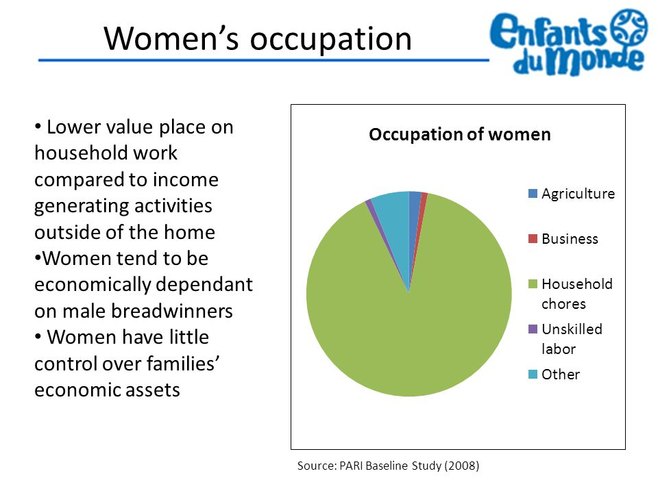 Women's occupation Lower value place on household work compared to income generating activities outside of the home Women tend to be economically dependant on male breadwinners Women have little control over families' economic assets Source: PARI Baseline Study (2008)
