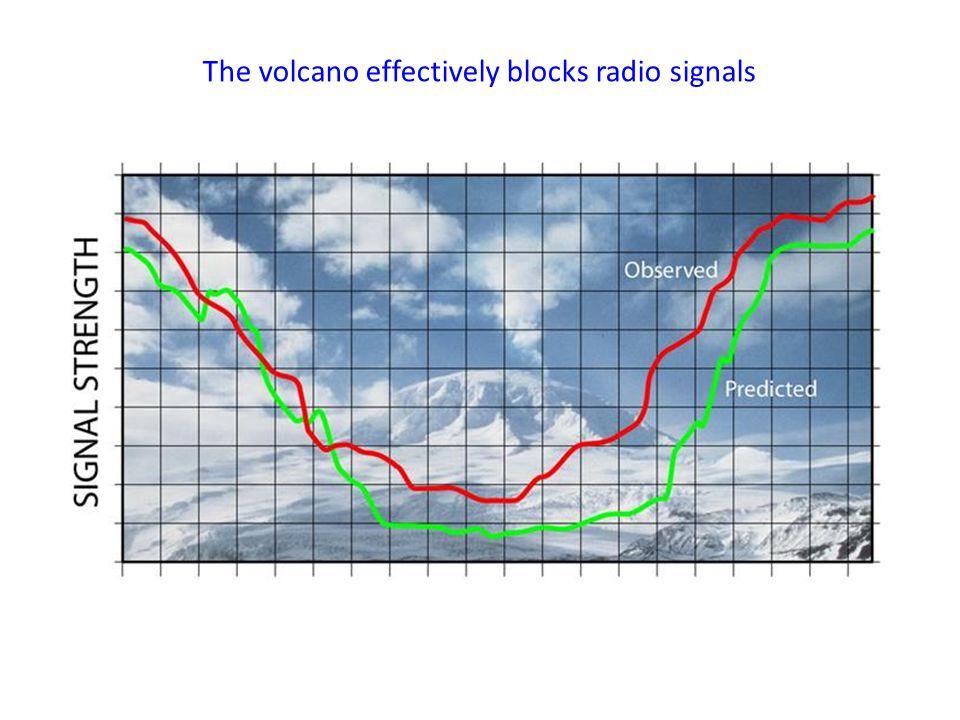 The volcano effectively blocks radio signals