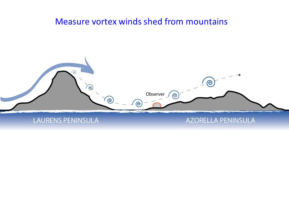 Measure vortex winds shed from mountains Roller vortices