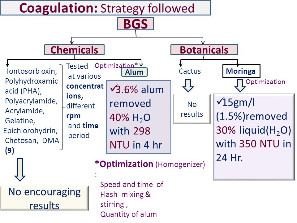 Coagulation: Strategy followed BGS ChemicalsBotanicals Tested at various concentrat ions, different rpm and time period No encouraging results Alum 3.6% alum removed 40% H 2 O with 298 NTU in 4 hr Cactus Moringa No results 15gm/l (1.5%)removed 30% liquid(H 2 O) with 350 NTU in 24 Hr.