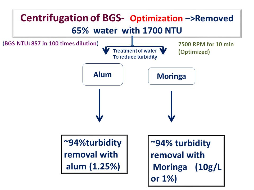 Centrifugation of BGS- Optimization –>Removed 65% water with 1700 NTU Alum Moringa ~94%turbidity removal with alum (1.25%) ~94% turbidity removal with Moringa (10g/L or 1%) Treatment of water To reduce turbidity (BGS NTU: 857 in 100 times dilution) 7500 RPM for 10 min (Optimized)