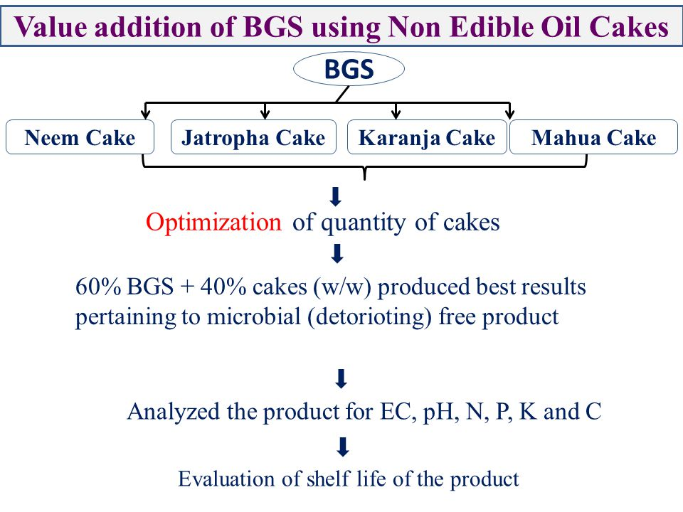 Value addition of BGS using Non Edible Oil Cakes BGS Neem CakeJatropha CakeKaranja CakeMahua Cake Optimization of quantity of cakes 60% BGS + 40% cakes (w/w) produced best results pertaining to microbial (detorioting) free product Analyzed the product for EC, pH, N, P, K and C Evaluation of shelf life of the product