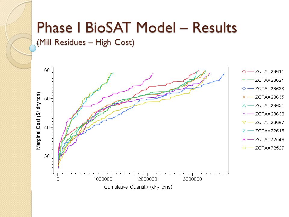 Phase I BioSAT Model – Results (Mill Residues – High Cost)