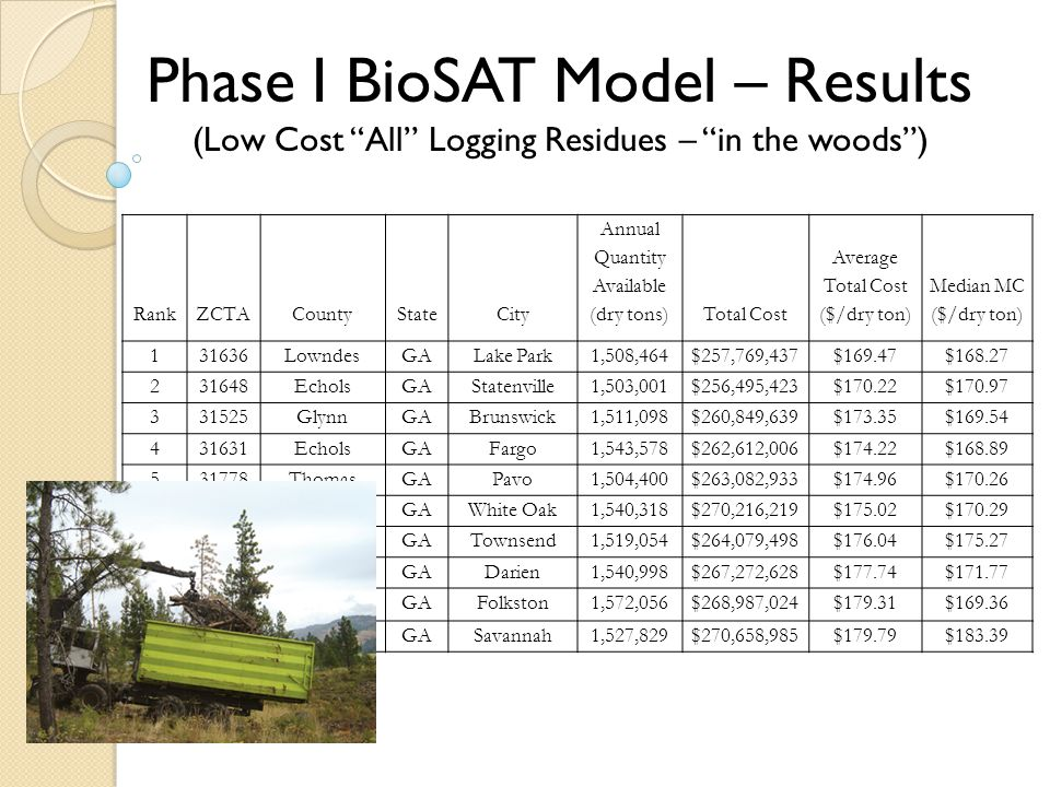 Phase I BioSAT Model – Results (Low Cost All Logging Residues – in the woods ) RankZCTACountyStateCity Annual Quantity Available (dry tons)Total Cost Average Total Cost ($/dry ton) Median MC ($/dry ton) 131636LowndesGALake Park1,508,464$257,769,437$169.47$168.27 231648EcholsGAStatenville1,503,001$256,495,423$170.22$170.97 331525GlynnGABrunswick1,511,098$260,849,639$173.35$169.54 431631EcholsGAFargo1,543,578$262,612,006$174.22$168.89 531778ThomasGAPavo1,504,400$263,082,933$174.96$170.26 631568CamdenGAWhite Oak1,540,318$270,216,219$175.02$170.29 731331McIntoshGATownsend1,519,054$264,079,498$176.04$175.27 831305McIntoshGADarien1,540,998$267,272,628$177.74$171.77 931537CharltonGAFolkston1,572,056$268,987,024$179.31$169.36 1031404ChathamGASavannah1,527,829$270,658,985$179.79$183.39