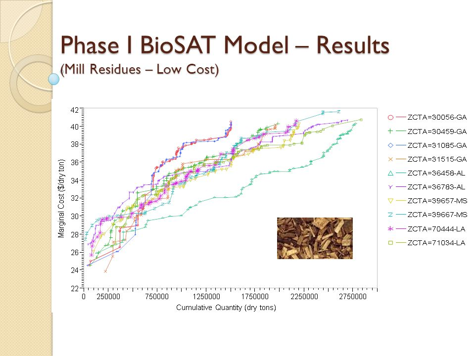 Phase I BioSAT Model – Results (Mill Residues – Low Cost)