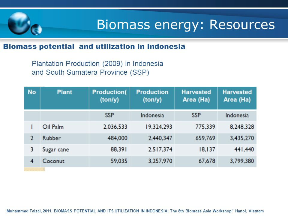 Biomass energy: Resources Biomass potential and utilization in Indonesia Muhammad Faizal, 2011, BIOMASS POTENTIAL AND ITS UTILIZATION IN INDONESIA, The 8th Biomass Asia Workshop Hanoi, Vietnam Agriculture Production (2010) in Indonesia and South Sumatera Province (SSP)