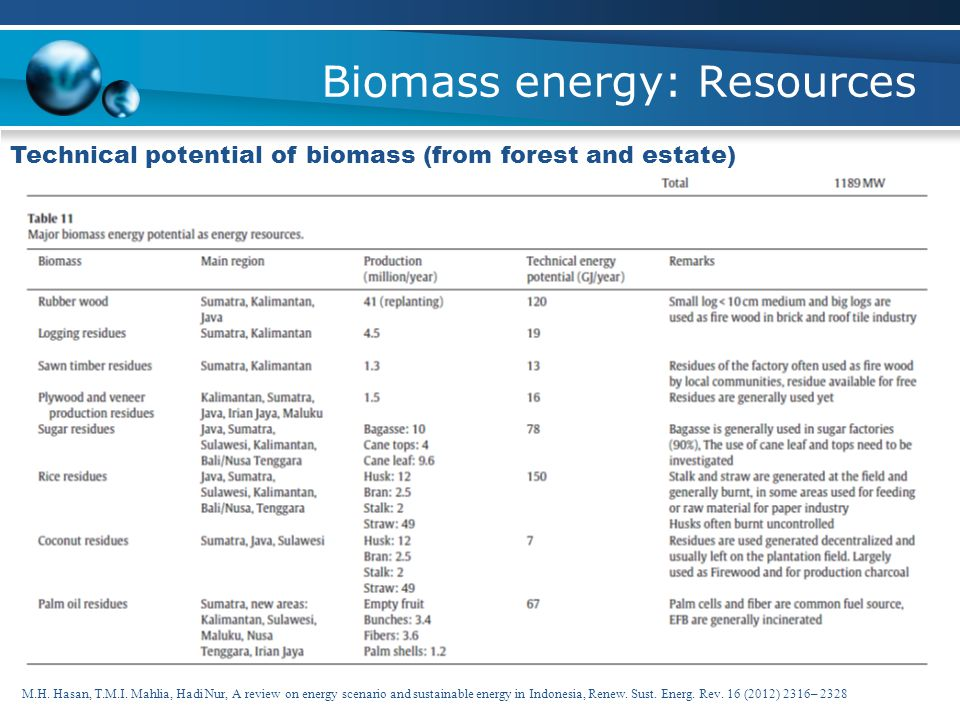 Biomass energy: Resources Technical potential of biomass (from forest and estate) Muhammad Faizal, 2011, BIOMASS POTENTIAL AND ITS UTILIZATION IN INDO