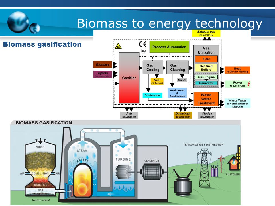 Biomass to energy technology Thermochemical conversion Direct Combustion Gasification Pyrolysis Prabir Basu, Biomass Gasification and Pyrolysis Practi