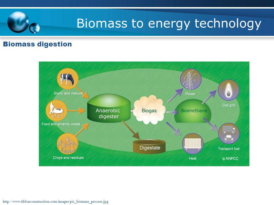 Biomass to energy technology Biomass digestion Decompose biomass with microorganisms - Closed tanks known as anaerobic digesters - Produces methane (n