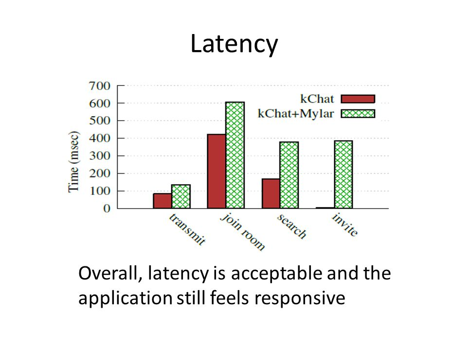 Latency Overall, latency is acceptable and the application still feels responsive