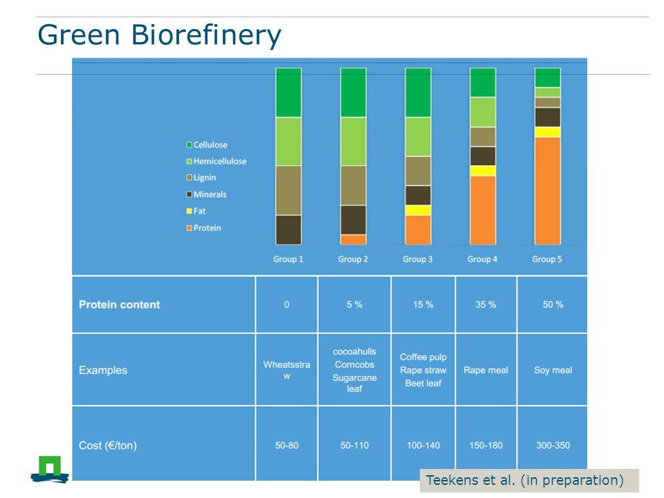 Green Biorefinery Teekens et al. (in preparation)