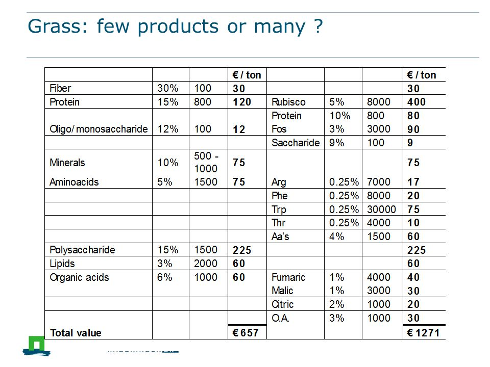 Grass: few products or many