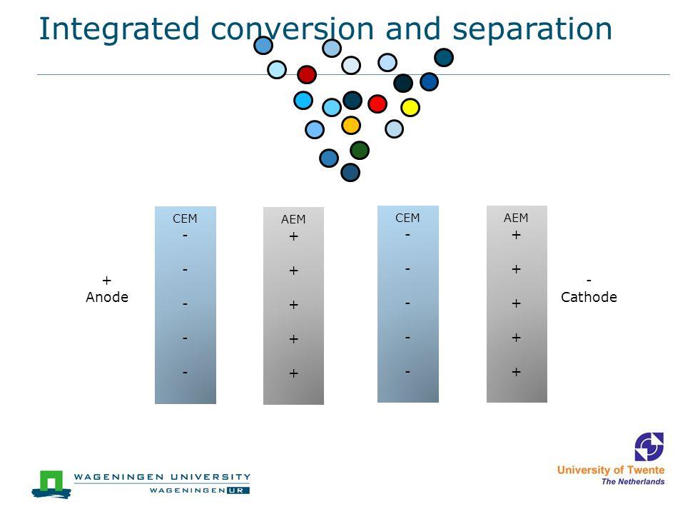 Integrated conversion and separation CEM - AEM + CEM - AEM + Anode - Cathode