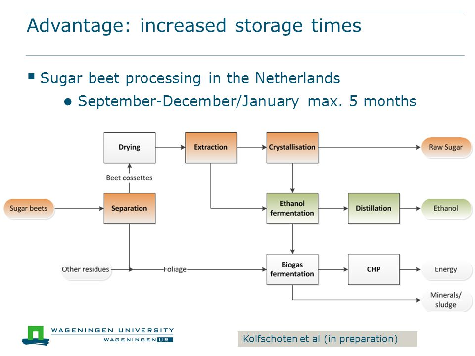 Advantage: increased storage times  Sugar beet processing in the Netherlands ● September-December/January max.