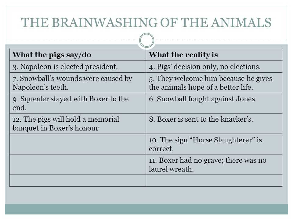 THE BRAINWASHING OF THE ANIMALS What the pigs say/doWhat the reality is 3. Napoleon is elected president.4. Pigs' decision only, no elections. 7. Snow