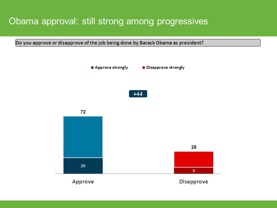 Obama approval: still strong among progressives Do you approve or disapprove of the job being done by Barack Obama as president? +44