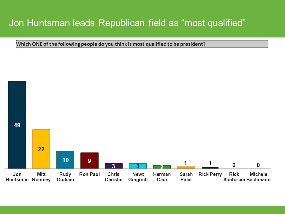 "Jon Huntsman leads Republican field as ""most qualified"" Which ONE of the following people do you think is most qualified to be president?"