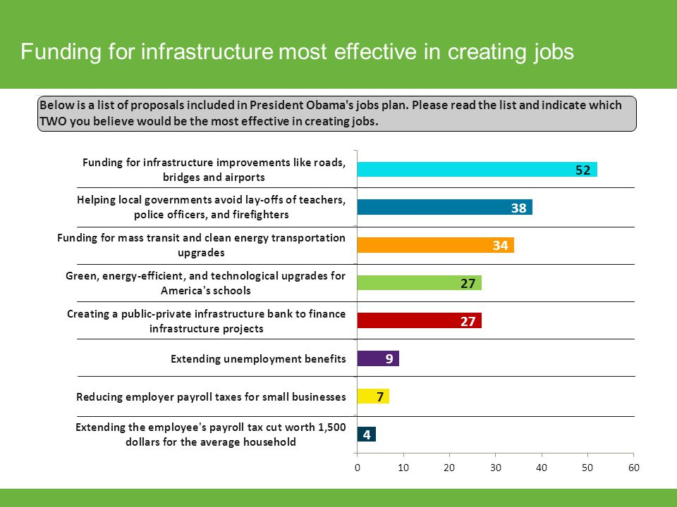 Funding for infrastructure most effective in creating jobs Below is a list of proposals included in President Obama's jobs plan. Please read the list