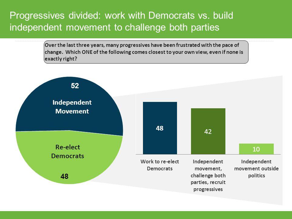 Progressives divided: work with Democrats vs.