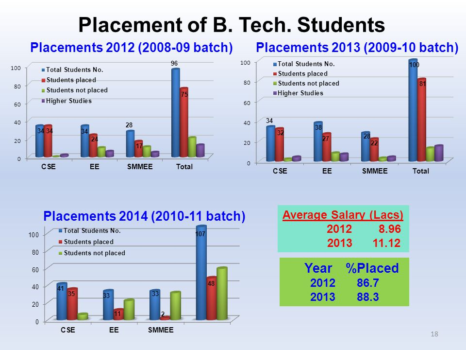 Placements 2014 (2010-11 batch) Placements 2013 (2009-10 batch)Placements 2012 (2008-09 batch) Average Salary (Lacs) 2012 8.96 2013 11.12 Year %Placed 201286.7 2013 88.3 18 Placement of B.