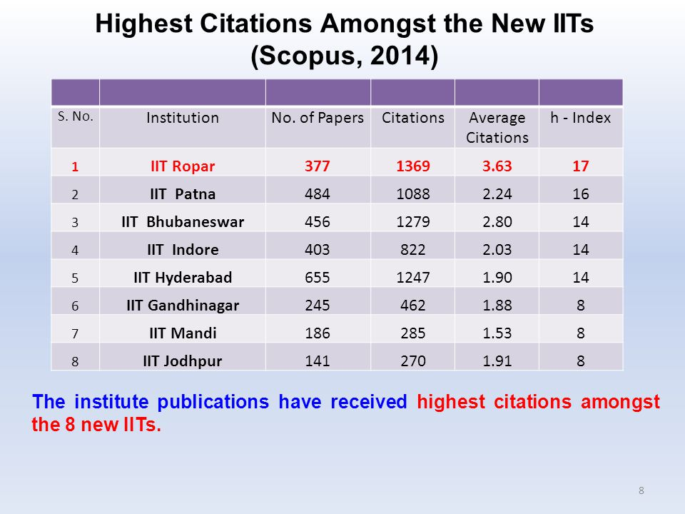 The institute publications have received highest citations amongst the 8 new IITs.