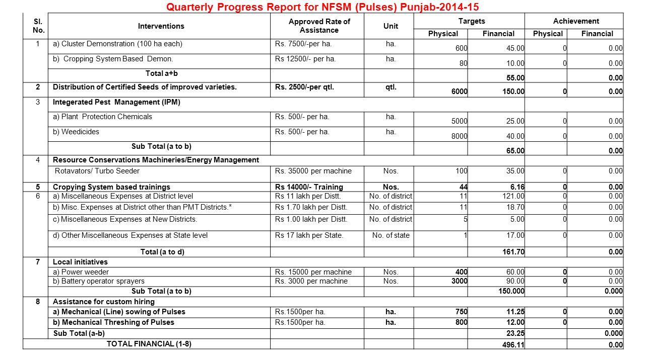 Quarterly Progress Report for NFSM (Pulses) Punjab-2014-15 Sl.