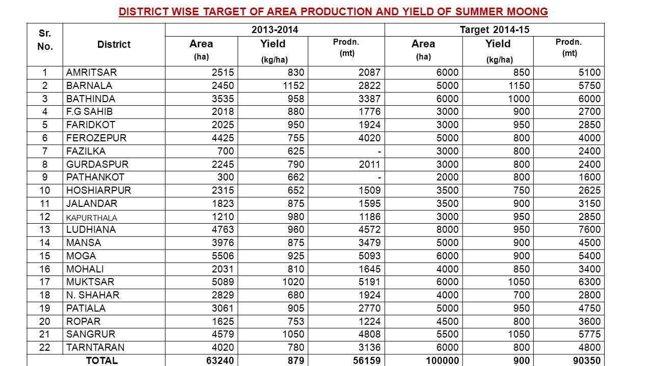 Sr. No. District 2013-2014Target 2014-15 Area (ha) Yield (kg/ha) Prodn.