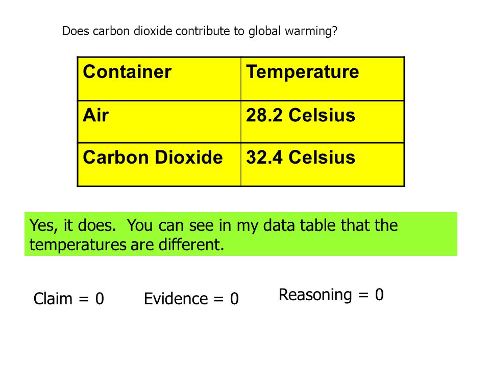 Does carbon dioxide contribute to global warming? ContainerTemperature Air28.2 Celsius Carbon Dioxide32.4 Celsius Yes, it does. You can see in my data