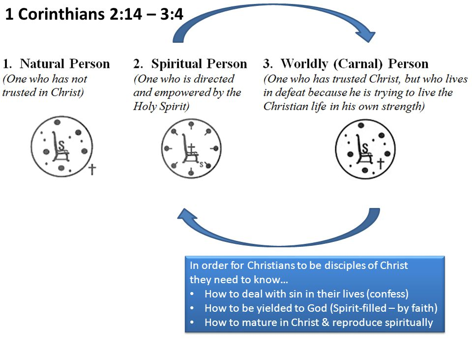 In order for Christians to be disciples of Christ they need to know… How to deal with sin in their lives (confess) How to be yielded to God (Spirit-fi