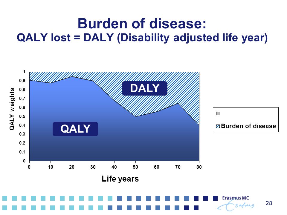 28 Burden of disease: QALY lost = DALY (Disability adjusted life year) DALY QALY