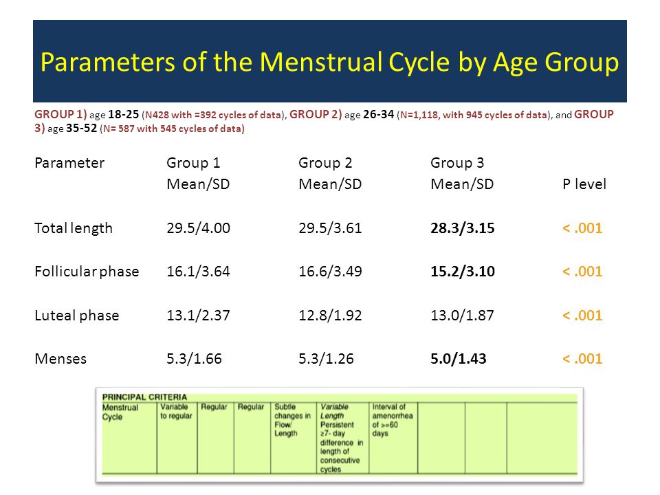 Fertility Signs Employed Good clinical evidence – External cervical mucus (numerous grading scales) – Basal body temp – Calendar based rules – Urinary hormonal metabolites – Lactational amenorrhea Poor/ missing clinical evidence – Internal mucus observations – Cervix – Salivary electrolytes – Ferning patterns