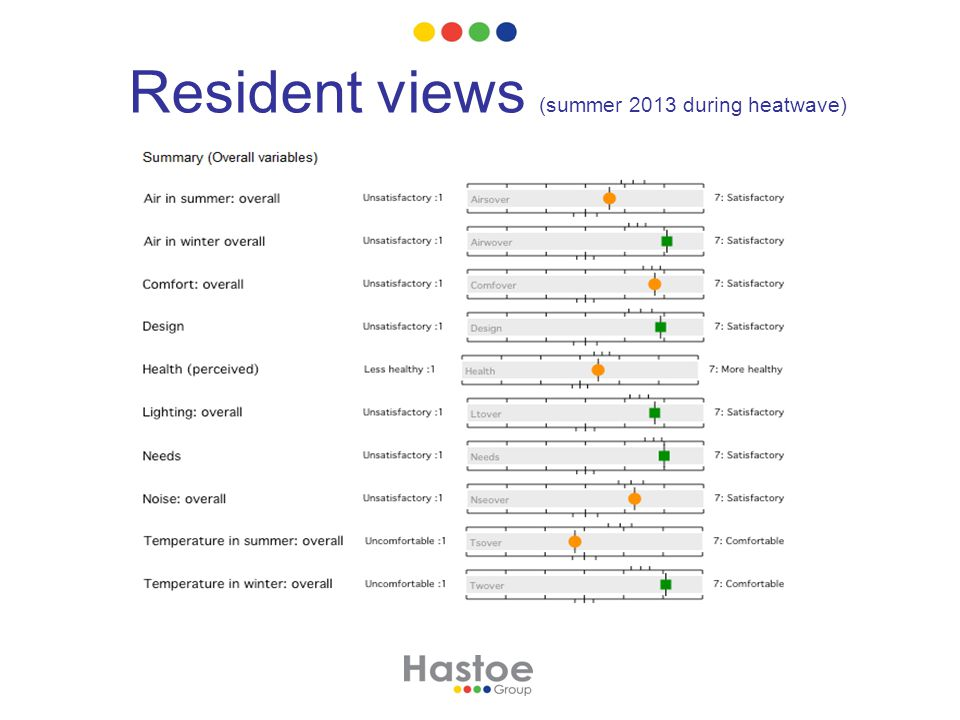 Resident views (summer 2013 during heatwave)