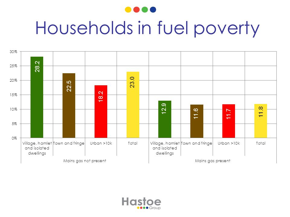 Households in fuel poverty