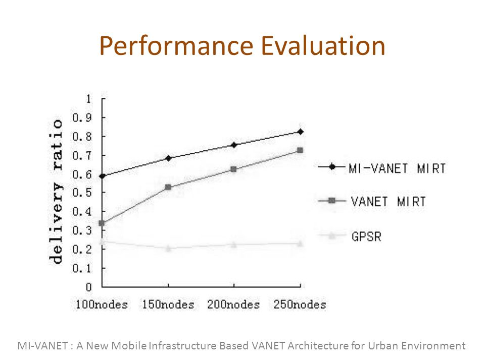 Performance Evaluation MI-VANET : A New Mobile Infrastructure Based VANET Architecture for Urban Environment