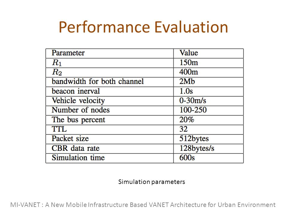 Performance Evaluation MI-VANET : A New Mobile Infrastructure Based VANET Architecture for Urban Environment Simulation parameters