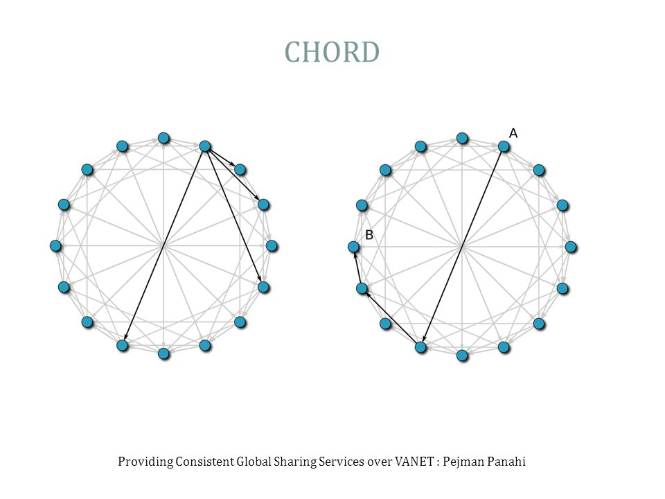 CHORD Providing Consistent Global Sharing Services over VANET : Pejman Panahi