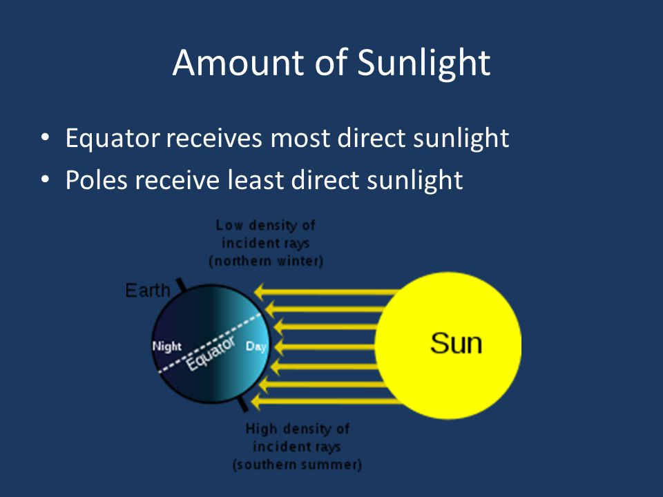 Equator receives most direct sunlight Poles receive least direct sunlight