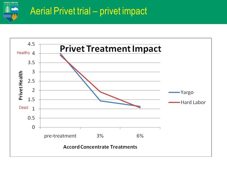 Aerial Privet trial – privet impact Dead Healthy