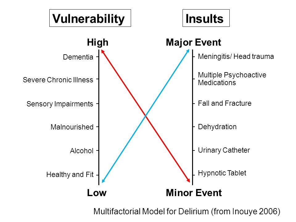 Vulnerability Dementia Severe Chronic Illness Sensory Impairments Malnourished Alcohol Healthy and Fit High Low Multifactorial Model for Delirium (from Inouye 2006) Insults Meningitis/ Head trauma Multiple Psychoactive Medications Fall and Fracture Dehydration Urinary Catheter Hypnotic Tablet Major Event Minor Event