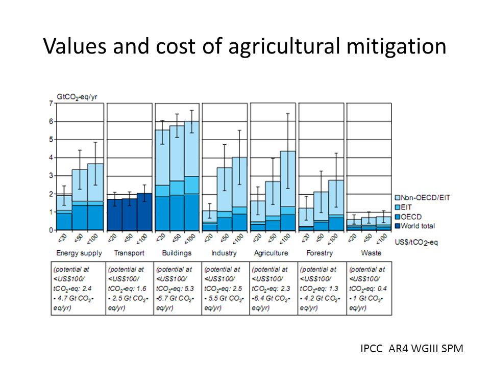 Values and cost of agricultural mitigation IPCC AR4 WGIII SPM