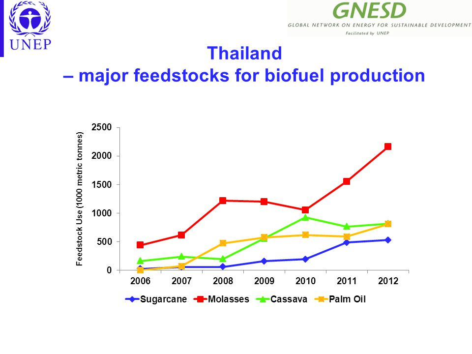 Thailand – major feedstocks for biofuel production